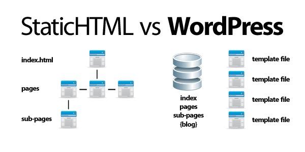 HTML-or-even-WordPress