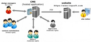 toqsoft_cms_works